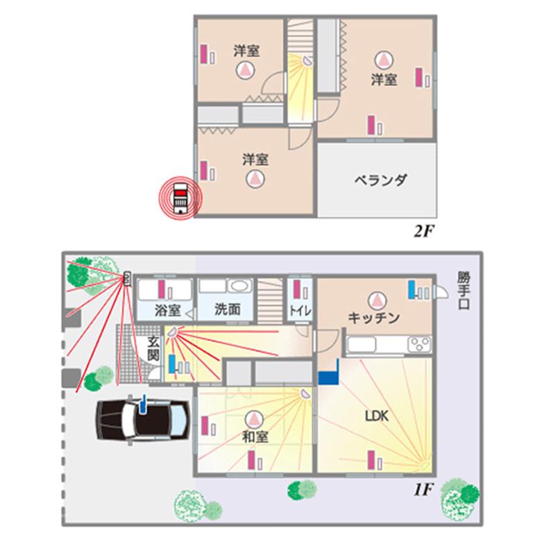 一戸建てのホームセキュリティシステム
